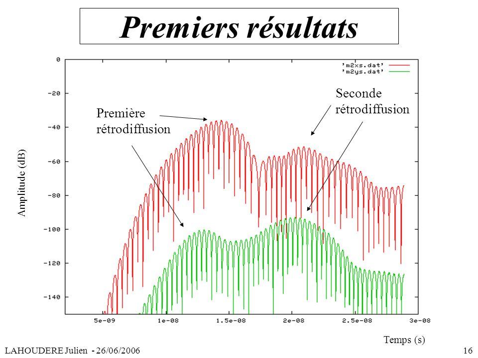 Premiers résultats LAHOUDERE Julien - 26/06/2006 16 Première rétrodiffusion Seconde rétrodiffusion Amplitude (dB) Temps (s)