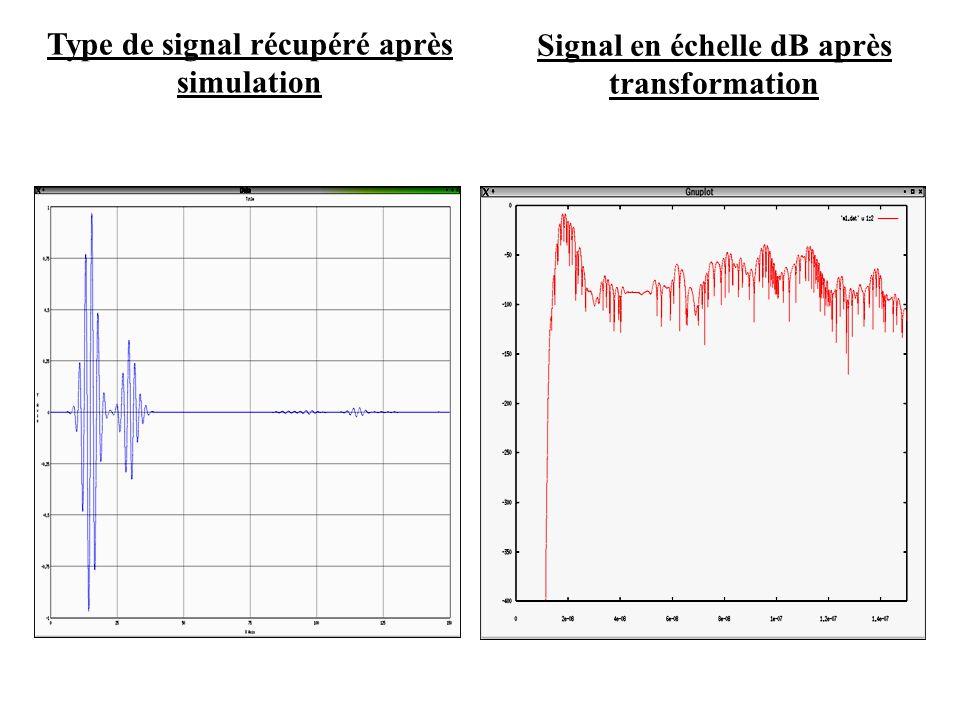 Type de signal récupéré après simulation Signal en échelle dB après transformation