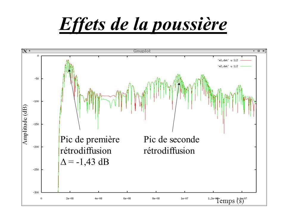 Effets de la poussière Pic de première rétrodiffusion Δ = -1,43 dB Pic de seconde rétrodiffusion Amplitude (dB) Temps (s)
