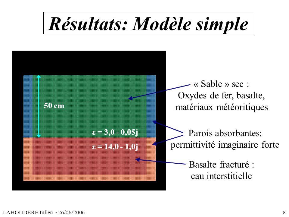 Résultats: Modèle simple « Sable » sec : Oxydes de fer, basalte, matériaux météoritiques Basalte fracturé : eau interstitielle ε = 3,0 - 0,05j ε = 14,