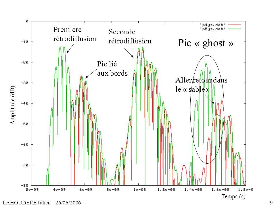 Première rétrodiffusion Seconde rétrodiffusion Pic « ghost » Temps (s) Amplitude (dB) Aller retour dans le « sable » Pic lié aux bords LAHOUDERE Julie