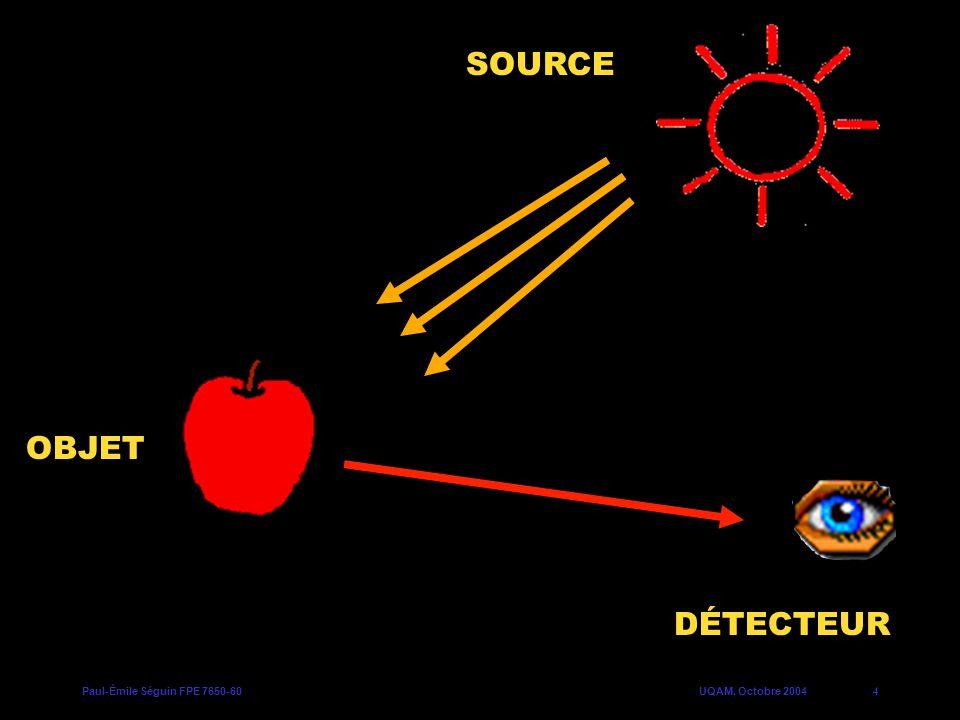 Paul-Émile Séguin FPE 7650-60UQAM, Octobre 20045 Spectres démission Longueur donde (nm) 400300600500700 Ampoule incandescente Lumière naturelle Intensité