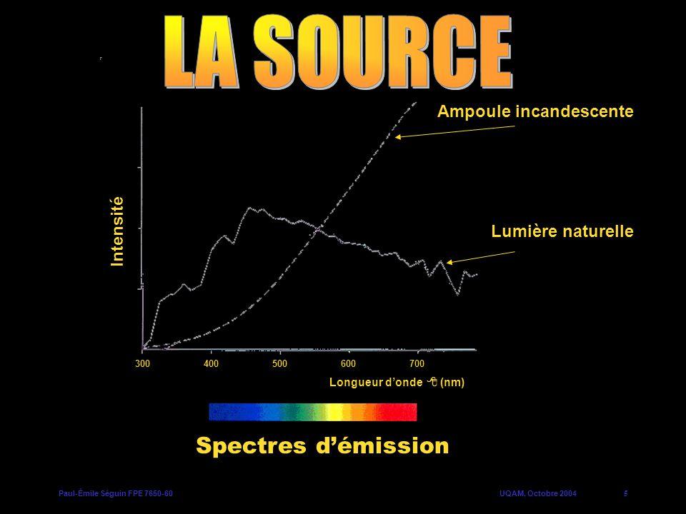 Paul-Émile Séguin FPE 7650-60UQAM, Octobre 20046 Intensité de la sensation Longueur donde (nm) 400450650600500550700 Spectre de la sensibilité de loeil