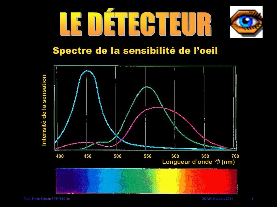 Paul-Émile Séguin FPE 7650-60UQAM, Octobre 20046 Intensité de la sensation Longueur donde (nm) 400450650600500550700 Spectre de la sensibilité de loei