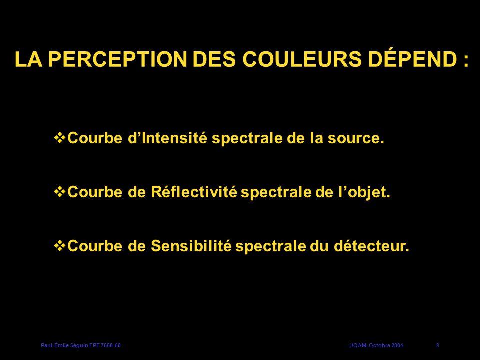 Paul-Émile Séguin FPE 7650-60UQAM, Octobre 20048 Courbe de Réflectivité spectrale de lobjet. LA PERCEPTION DES COULEURS DÉPEND : Courbe dIntensité spe