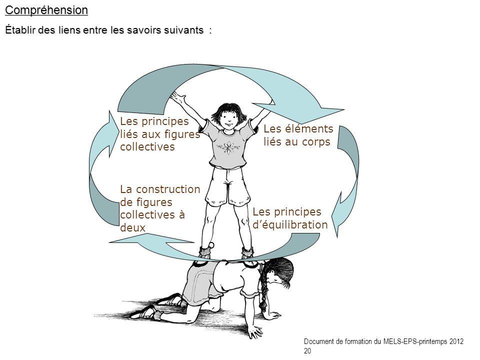 Compréhension Établir des liens entre les savoirs suivants : Les éléments liés au corps Les principes déquilibration Les principes liés aux figures co