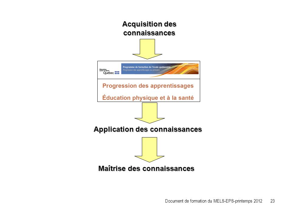 Application des connaissances Acquisition des connaissances Maîtrise des connaissances Document de formation du MELS-EPS-printemps 2012 23