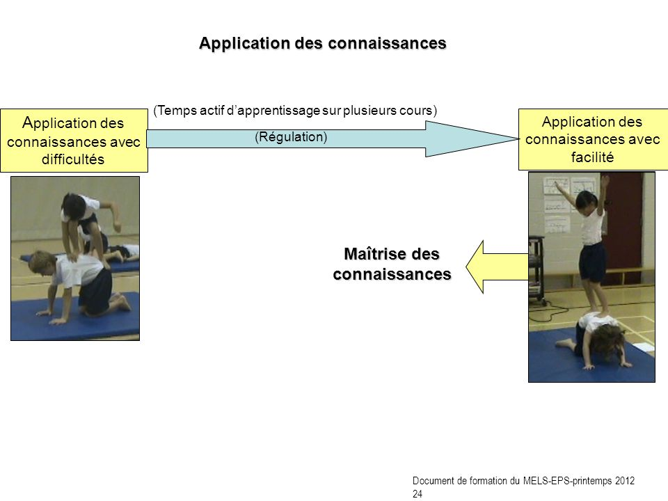 A pplication des connaissances avec difficultés Application des connaissances avec facilité Maîtrise des connaissances (Temps actif dapprentissage sur