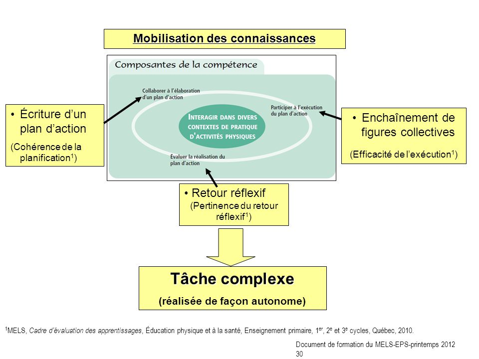 5. Temps actif dapprentissage Document de formation du MELS-EPS-printemps 2012 31