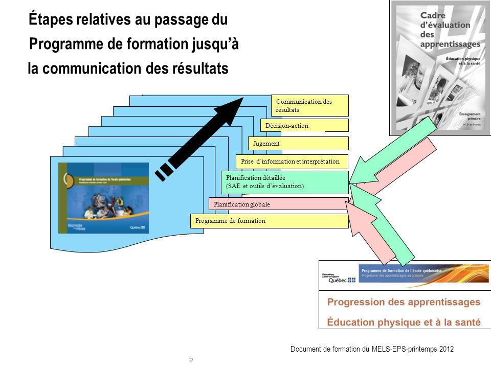 Planification globale Planification détaillée (SAE et outils dévaluation) Décision-action Programme de formation Communication des résultats Prise din