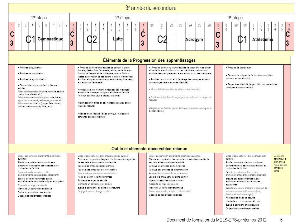 Éléments de la Progression des apprentissages Principes d'équilibration Principes de coordination Principes de synchronisation Éléments techniques de