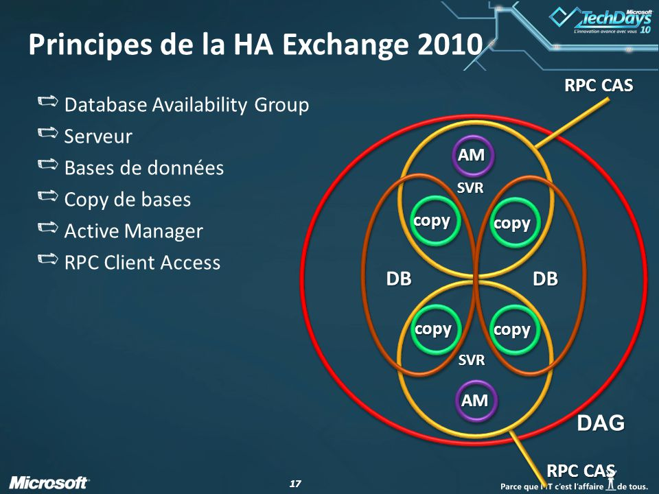 17 Principes de la HA Exchange 2010 Database Availability Group Serveur Bases de données Copy de bases Active Manager RPC Client Access DAG copy copy