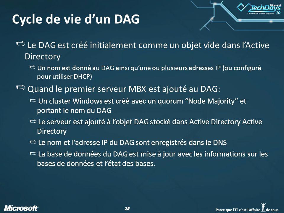 25 Cycle de vie dun DAG Le DAG est créé initialement comme un objet vide dans lActive Directory Un nom est donné au DAG ainsi quune ou plusieurs adresses IP (ou configuré pour utiliser DHCP) Quand le premier serveur MBX est ajouté au DAG: Un cluster Windows est créé avec un quorum Node Majority et portant le nom du DAG Le serveur est ajouté à lobjet DAG stocké dans Active Directory Active Directory Le nom et ladresse IP du DAG sont enregistrés dans le DNS La base de données du DAG est mise à jour avec les informations sur les bases de données et létat des bases.