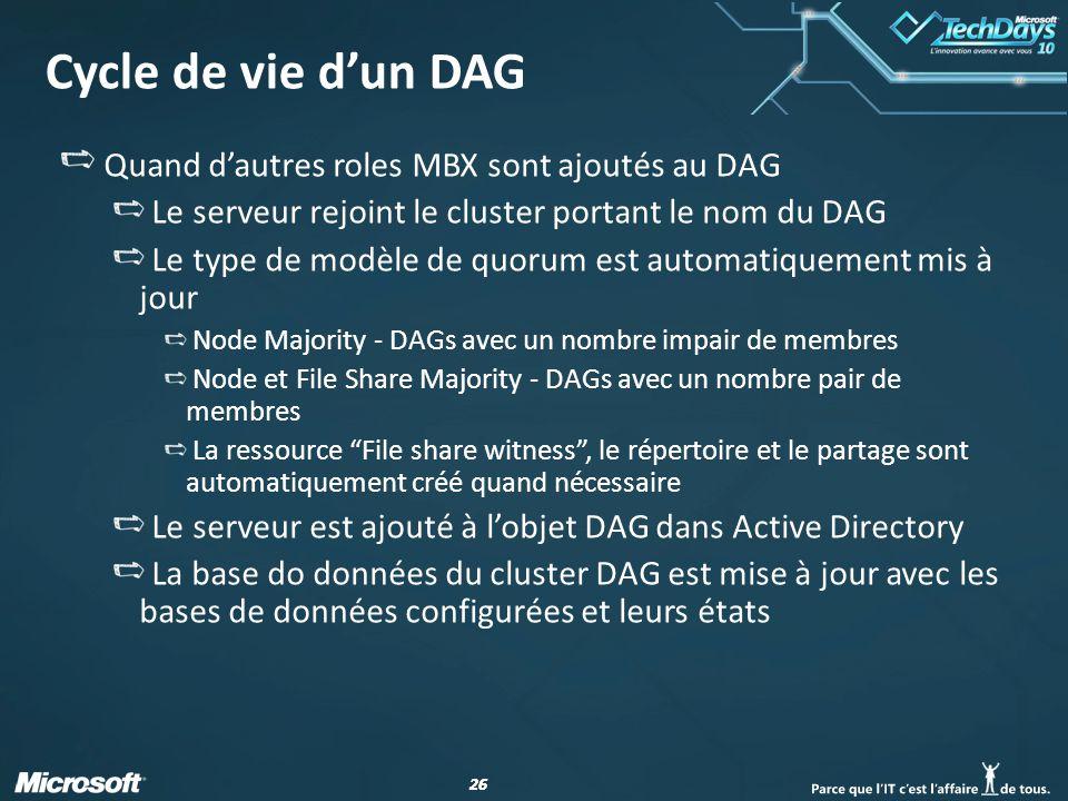 26 Cycle de vie dun DAG Quand dautres roles MBX sont ajoutés au DAG Le serveur rejoint le cluster portant le nom du DAG Le type de modèle de quorum est automatiquement mis à jour Node Majority - DAGs avec un nombre impair de membres Node et File Share Majority - DAGs avec un nombre pair de membres La ressource File share witness, le répertoire et le partage sont automatiquement créé quand nécessaire Le serveur est ajouté à lobjet DAG dans Active Directory La base do données du cluster DAG est mise à jour avec les bases de données configurées et leurs états