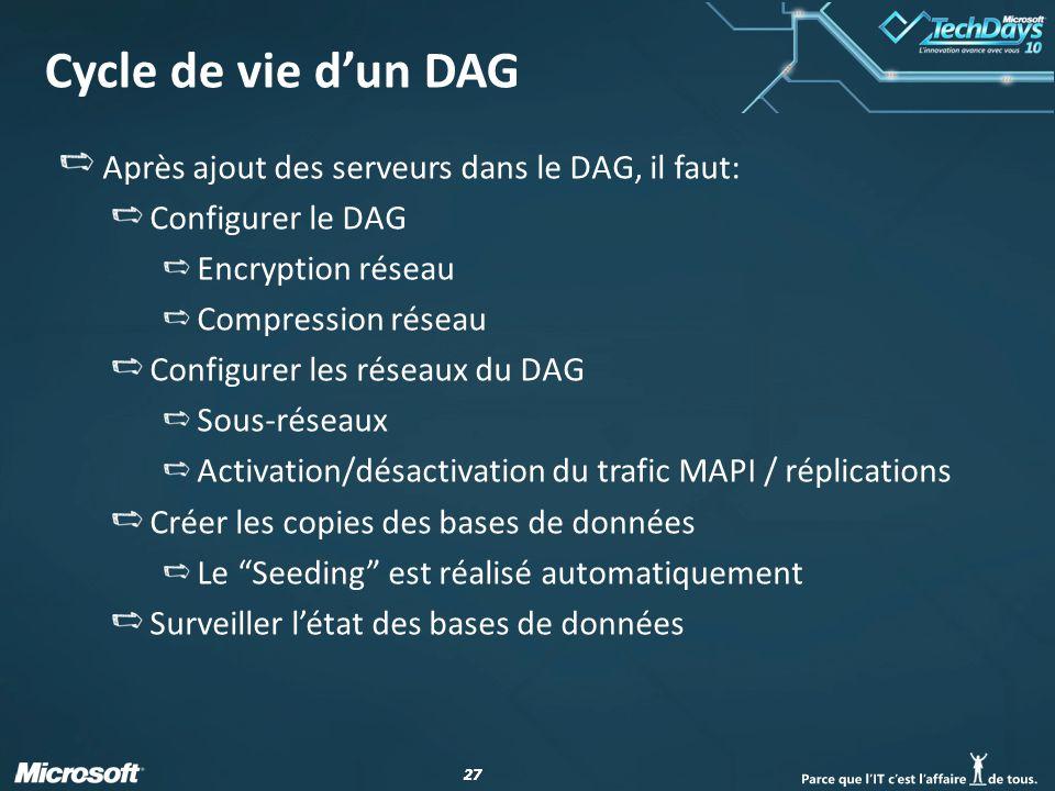 27 Cycle de vie dun DAG Après ajout des serveurs dans le DAG, il faut: Configurer le DAG Encryption réseau Compression réseau Configurer les réseaux du DAG Sous-réseaux Activation/désactivation du trafic MAPI / réplications Créer les copies des bases de données Le Seeding est réalisé automatiquement Surveiller létat des bases de données