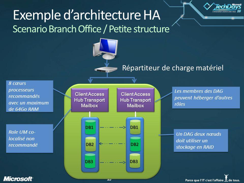 35 Client Access Hub Transport Mailbox Client Access Hub Transport Mailbox Client Access Hub Transport Mailbox Les membres des DAG peuvent héberger dautres rôles Répartiteur de charge matériel DB2 Un DAG deux nœuds doit utiliser un stockage en RAID Exemple darchitecture HA Scenario Branch Office / Petite structure 8 cœurs processeurs recommandés avec un maximum de 64Go RAM Role UM co- localisé non recommandé