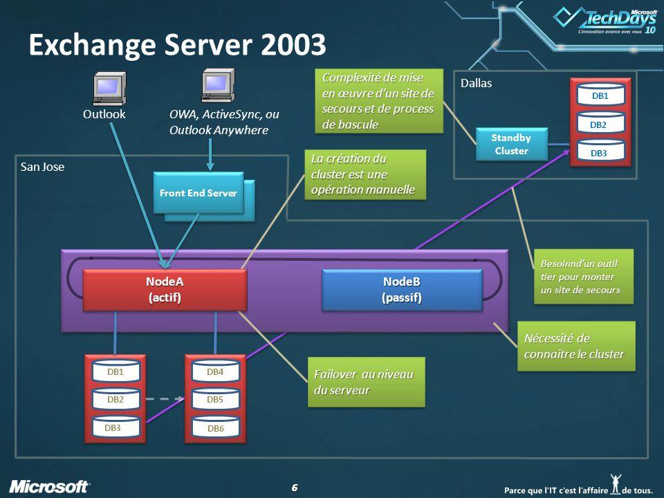 77 DB1 Client Access Server NodeB (passive) SCR Outlook OWA, ActiveSync, ou Outlook Anywhere San Jose Dallas Standby Cluster Pas dinterface pour gérer le SCR Complexité de mise en œuvre dun site de secours et de process de bascule Nécessité de connaitre le cluster DB2 DB3 DB4 DB5 DB6 DB1 DB2 DB3 DB4 DB5 DB6 Failover au niveau du serveur DB1 DB2 DB3 Clustered Mailbox Server cant co-exist with other roles Exchange Server 2007 NodeA (active) CCR
