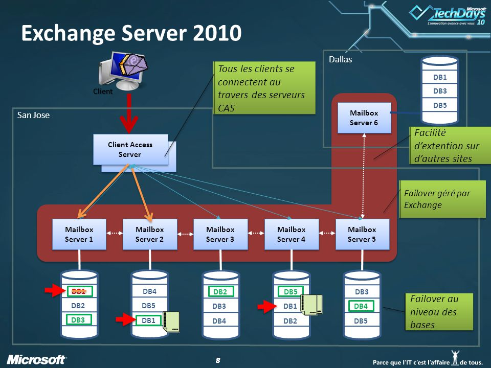 19 Besoins du DAG Windows Server 2008 SP2 Enterprise Edition ou Windows Server 2008 R2 Enterprise Edition Exchange Server 2010 Standard Edition ou Exchange Server 2010 Enterprise Edition Standard supporte jusquà 5 bases par serveur Enterprise supporte jusquà 100 bases par serveur Au moins une carte réseau par membre du DAG