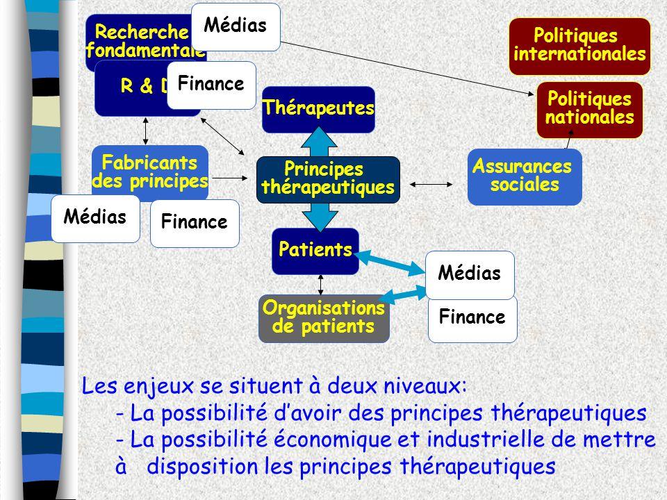 Les enjeux se situent à deux niveaux: - La possibilité davoir des principes thérapeutiques - La possibilité économique et industrielle de mettre à dis