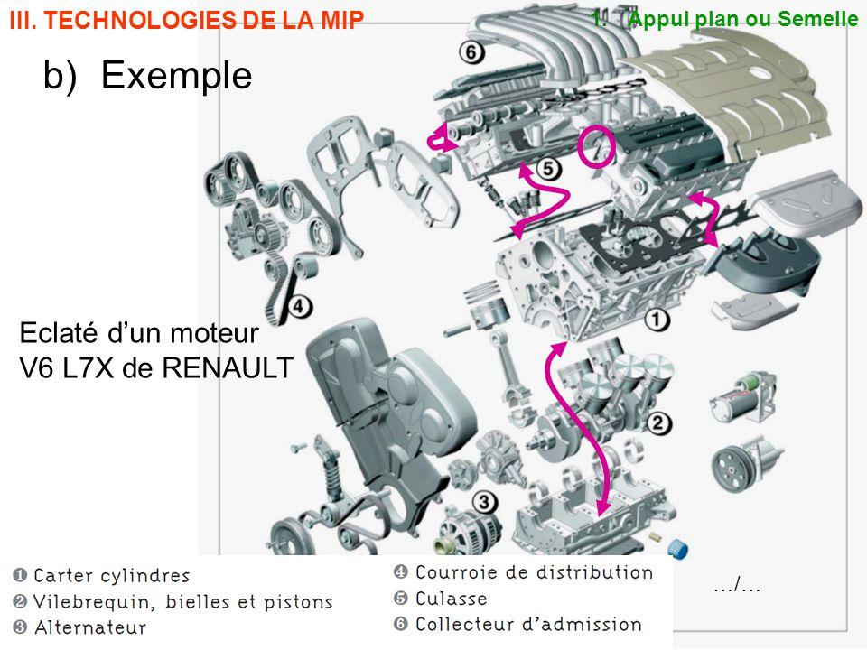 BE_UE2_F222 OR_BE_IUT GMP_TOULON VAR orquera@univ-tln.fr 7/84 b)Exemple Eclaté dun moteur V6 L7X de RENAULT III. TECHNOLOGIES DE LA MIP 1. Appui plan