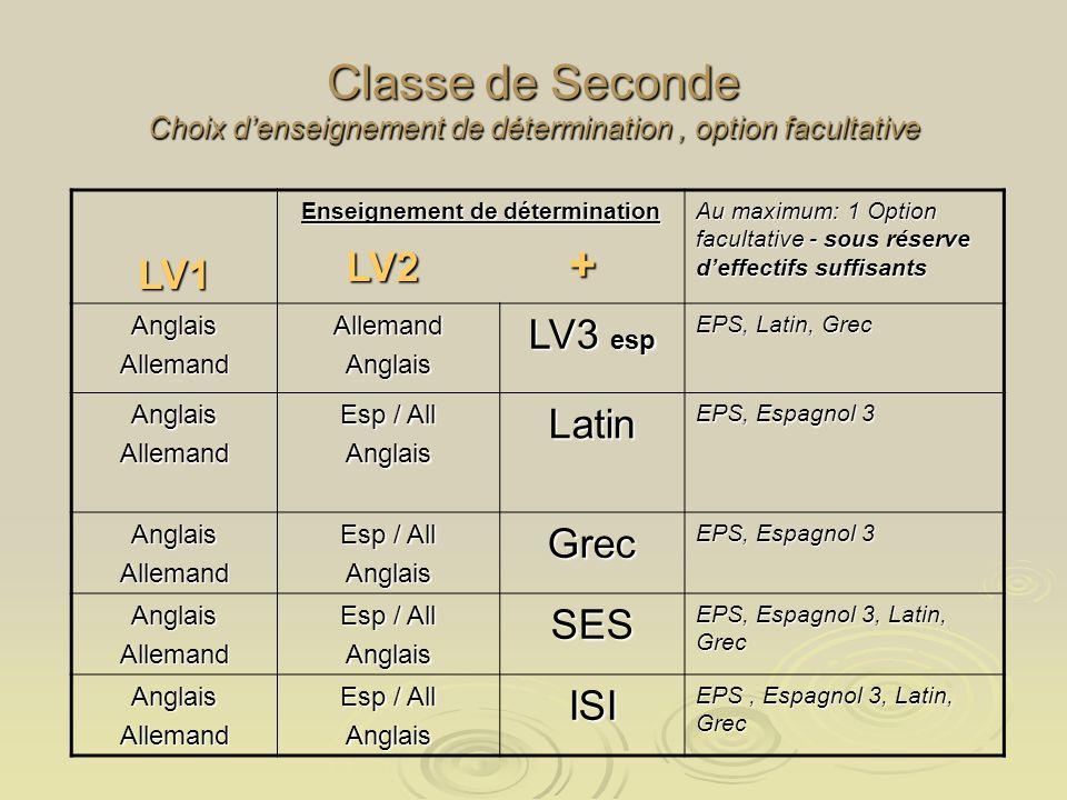 Classe de Seconde Choix denseignement de détermination, option facultative LV1 Enseignement de détermination LV2 + LV2 + Au maximum: 1 Option facultative - sous réserve deffectifs suffisants AnglaisAllemandAllemandAnglais LV3 esp EPS, Latin, Grec AnglaisAllemand Esp / All AnglaisLatin EPS, Espagnol 3 AnglaisAllemand Esp / All AnglaisGrec EPS, Espagnol 3 AnglaisAllemand Esp / All AnglaisSES EPS, Espagnol 3, Latin, Grec AnglaisAllemand Esp / All AnglaisISI EPS, Espagnol 3, Latin, Grec