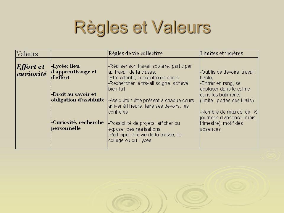 Règles et Valeurs