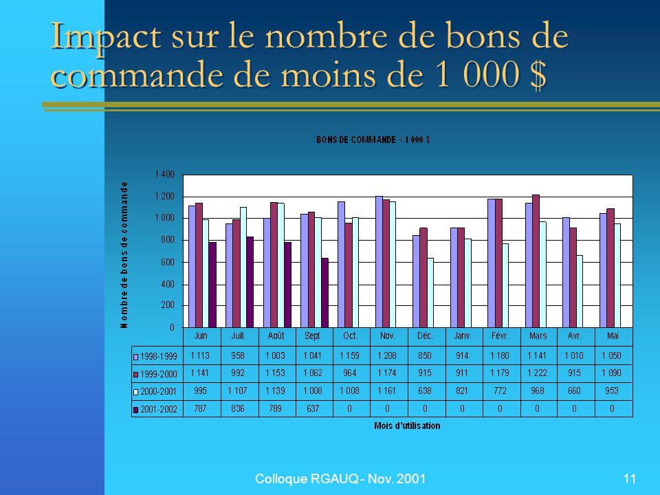 Colloque RGAUQ - Nov. 200111 Impact sur le nombre de bons de commande de moins de 1 000 $