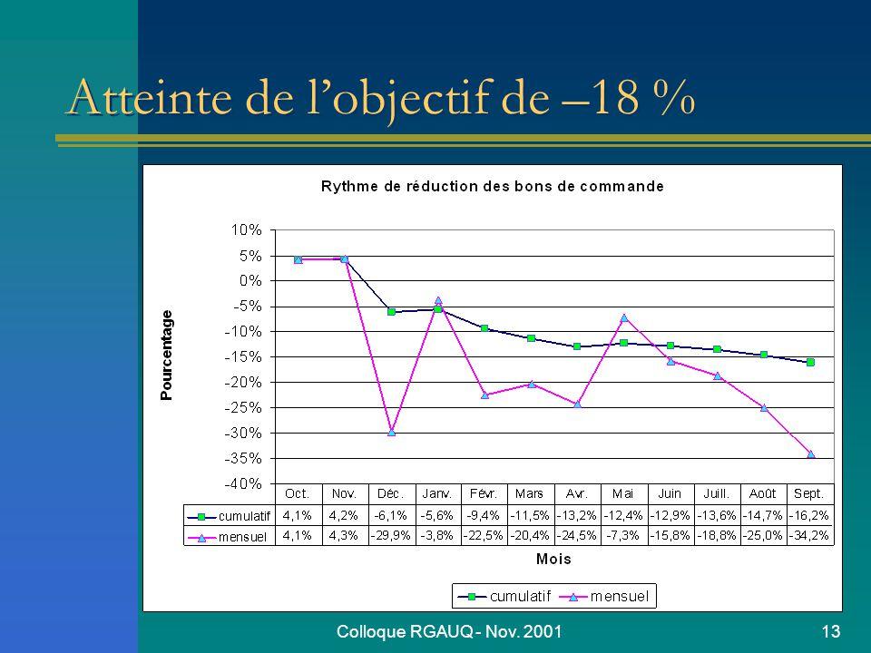 Colloque RGAUQ - Nov. 200113 Atteinte de lobjectif de –18 %