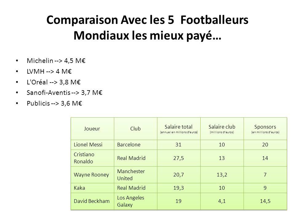 Comparaison Avec les 5 Footballeurs Mondiaux les mieux payé… Michelin --> 4,5 M LVMH --> 4 M L'Oréal --> 3,8 M Sanofi-Aventis --> 3,7 M Publicis --> 3