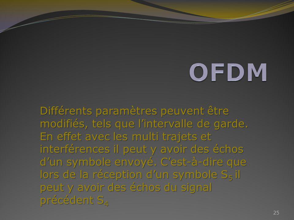 Différents paramètres peuvent être modifiés, tels que lintervalle de garde.