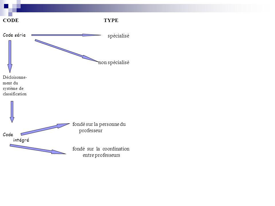 CODE TYPE Code série spécialisé non spécialisé Décloisonne- ment du système de classification Code intégré fondé sur la personne du professeur fondé s
