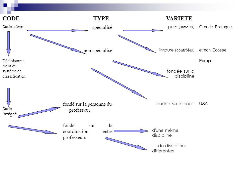 CODE TYPE VARIETE Code série spécialisé pure (savoirs) Grande Bretagne non spécialisé impure (contrôles) et non Ecosse Décloisonne ment du système de
