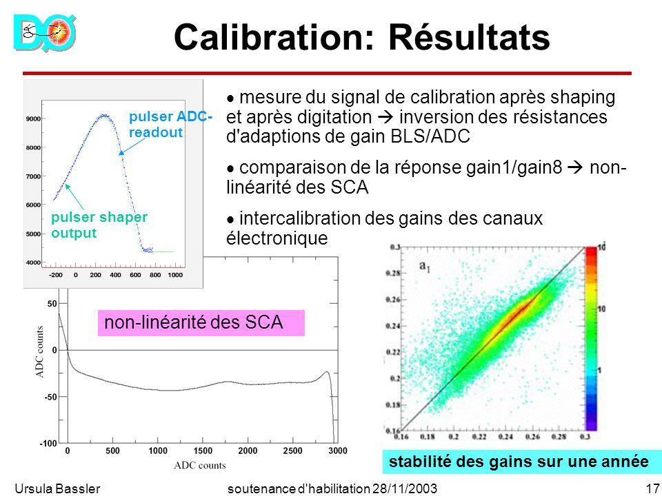 Ursula Bassler17soutenance d habilitation 28/11/2003 Calibration: Résultats stabilité des gains sur une année pulser shaper output pulser ADC- readout mesure du signal de calibration après shaping et après digitation inversion des résistances d adaptions de gain BLS/ADC comparaison de la réponse gain1/gain8 non- linéarité des SCA intercalibration des gains des canaux électronique non-linéarité des SCA