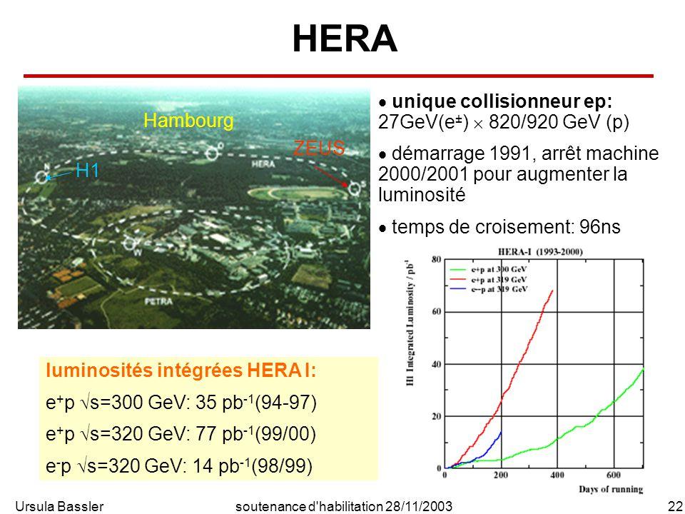 Ursula Bassler22soutenance d habilitation 28/11/2003 HERA H1 ZEUS Hambourg unique collisionneur ep: 27GeV(e ± ) 820/920 GeV (p) démarrage 1991, arrêt machine 2000/2001 pour augmenter la luminosité temps de croisement: 96ns luminosités intégrées HERA I: e + p s=300 GeV: 35 pb -1 (94-97) e + p s=320 GeV: 77 pb -1 (99/00) e - p s=320 GeV: 14 pb -1 (98/99)