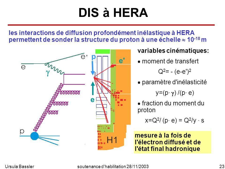 Ursula Bassler23soutenance d habilitation 28/11/2003 DIS à HERA variables cinématiques: moment de transfert Q 2 = - (e-e ) 2 paramètre d inélasticité y=(p· ) /(p· e) fraction du moment du proton x=Q 2 / (p· e) = Q 2 /y · s les interactions de diffusion profondément inélastique à HERA permettent de sonder la structure du proton à une échelle 10 -18 m mesure à la fois de l électron diffusé et de l état final hadronique e p e