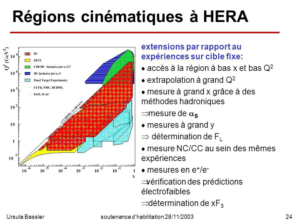 Ursula Bassler24soutenance d habilitation 28/11/2003 Régions cinématiques à HERA extensions par rapport au expériences sur cible fixe: accès à la région à bas x et bas Q 2 extrapolation à grand Q 2 mesure à grand x grâce à des méthodes hadroniques mesure de S mesures à grand y détermination de F L mesure NC/CC au sein des mêmes expériences mesures en e + /e - vérification des prédictions électrofaibles détermination de xF 3