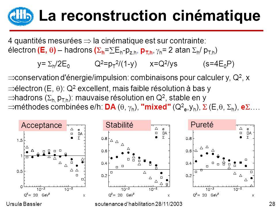 Ursula Bassler28soutenance d habilitation 28/11/2003 La reconstruction cinématique 4 quantités mesurées la cinématique est sur contrainte: électron (E, ) – hadrons ( h = E h -p z,h, p T,h, h = 2 atan h / p T,h ) y= h /2E 0 Q 2 =p T 2 /(1-y) x=Q 2 /ys(s=4E 0 P) conservation d énergie/impulsion: combinaisons pour calculer y, Q 2, x électron (E, ): Q 2 excellent, mais faible résolution à bas y hadrons ( h, p T,h ): mauvaise résolution en Q 2, stable en y méthodes combinées e/h: DA (, h ), mixed (Q 2 e,y h ), (E,, h ), e ….