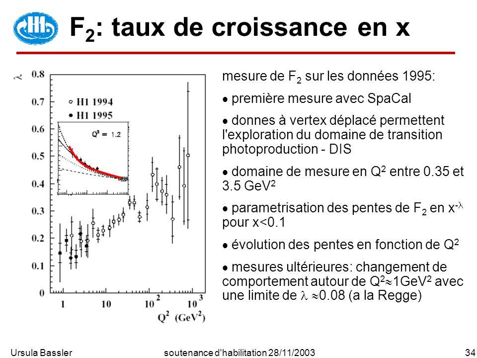 Ursula Bassler34soutenance d habilitation 28/11/2003 F 2 : taux de croissance en x mesure de F 2 sur les données 1995: première mesure avec SpaCal donnes à vertex déplacé permettent l exploration du domaine de transition photoproduction - DIS domaine de mesure en Q 2 entre 0.35 et 3.5 GeV 2 parametrisation des pentes de F 2 en x - pour x<0.1 évolution des pentes en fonction de Q 2 mesures ultérieures: changement de comportement autour de Q 2 1GeV 2 avec une limite de 0.08 (a la Regge)
