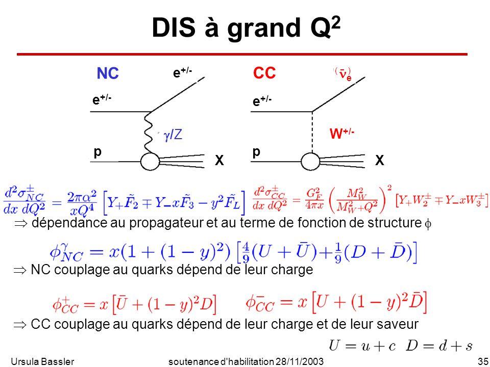 Ursula Bassler35soutenance d habilitation 28/11/2003 DIS à grand Q 2 NC CC /Z W +/- e +/- p p e X X ( - ) dépendance au propagateur et au terme de fonction de structure CC couplage au quarks dépend de leur charge et de leur saveur NC couplage au quarks dépend de leur charge