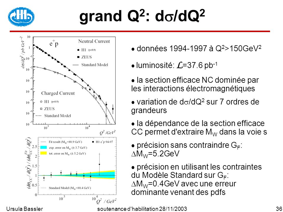Ursula Bassler36soutenance d'habilitation 28/11/2003 grand Q 2 : d /dQ 2 données 1994-1997 à Q 2 >150GeV 2 luminosité: L =37.6 pb -1 la section effica