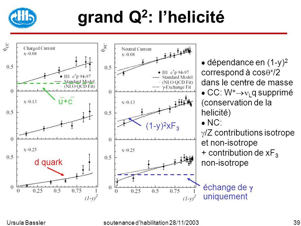 Ursula Bassler39soutenance d habilitation 28/11/2003 grand Q 2 : lhelicité d quark u+c échange de uniquement (1-y) 2 xF 3 dépendance en (1-y) 2 correspond à cos /2 dans le centre de masse CC: W + L q supprimé (conservation de la helicité) NC: /Z contributions isotrope et non-isotrope + contribution de xF 3 non-isotrope