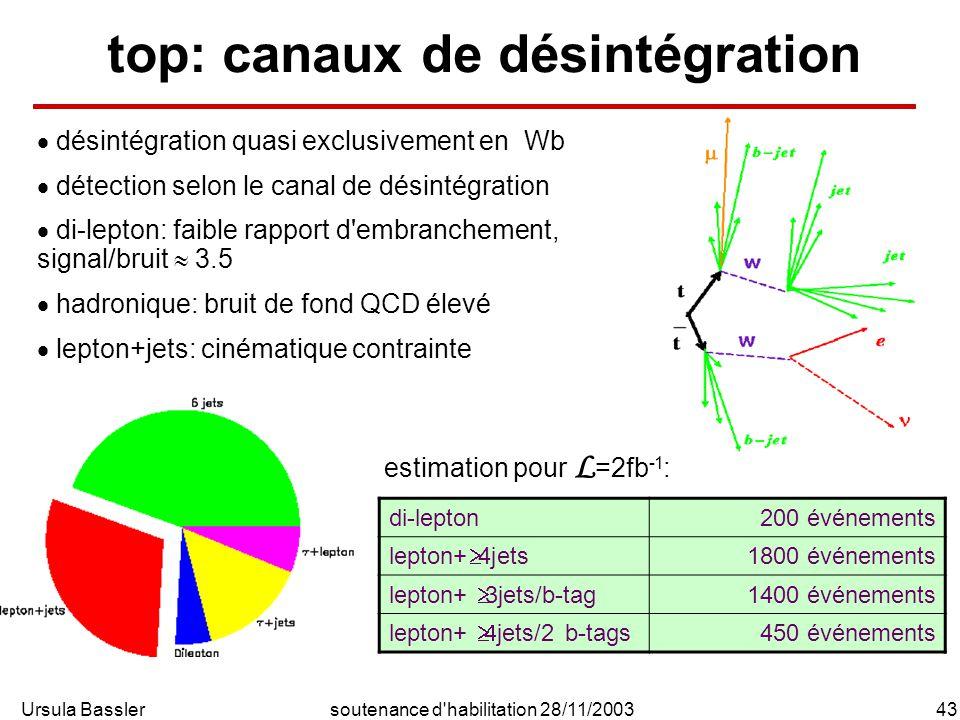 Ursula Bassler43soutenance d'habilitation 28/11/2003 top: canaux de désintégration désintégration quasi exclusivement en Wb détection selon le canal d