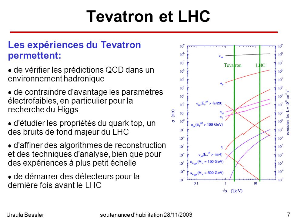 Ursula Bassler7soutenance d habilitation 28/11/2003 Tevatron et LHC Les expériences du Tevatron permettent: de vérifier les prédictions QCD dans un environnement hadronique de contraindre d avantage les paramètres électrofaibles, en particulier pour la recherche du Higgs d étudier les propriétés du quark top, un des bruits de fond majeur du LHC d affiner des algorithmes de reconstruction et des techniques d analyse, bien que pour des expériences à plus petit échelle de démarrer des détecteurs pour la dernière fois avant le LHC