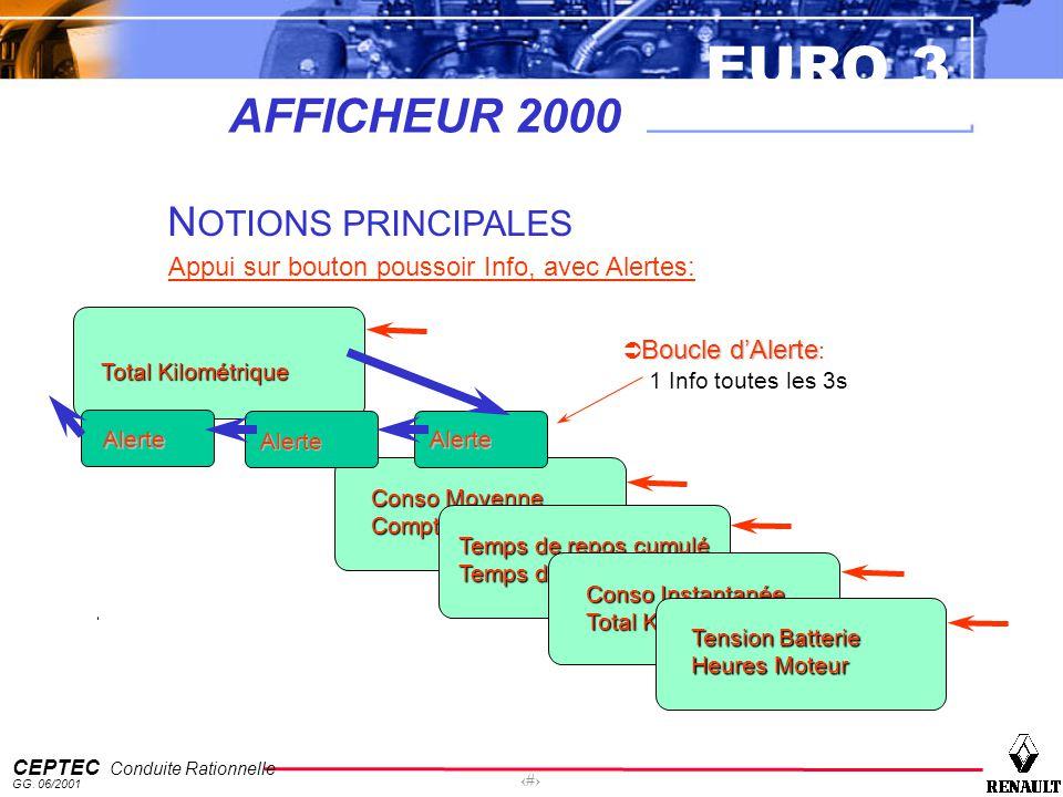 EURO 3 CEPTEC Conduite Rationnelle GG. 06/2001 34 Conso Moyenne Compteur Partiel Temps de repos cumulé Temps de Conduite Total Kilométrique Conso Inst