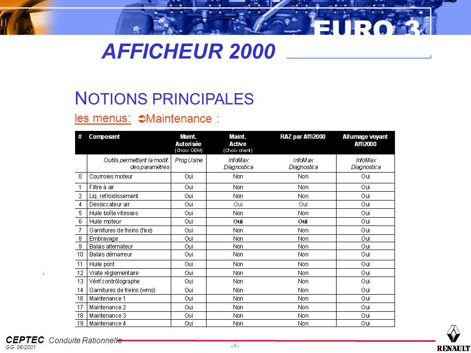 EURO 3 CEPTEC Conduite Rationnelle GG. 06/2001 49 AFFICHEUR 2000 N OTIONS PRINCIPALES les menus: Maintenance :