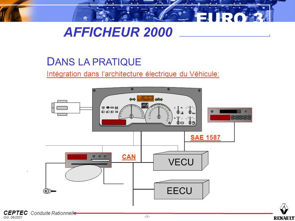 EURO 3 CEPTEC Conduite Rationnelle GG. 06/2001 62 AFFICHEUR 2000 D ANS LA PRATIQUE Intégration dans larchitecture électrique du Véhicule: CAN SAE 1587