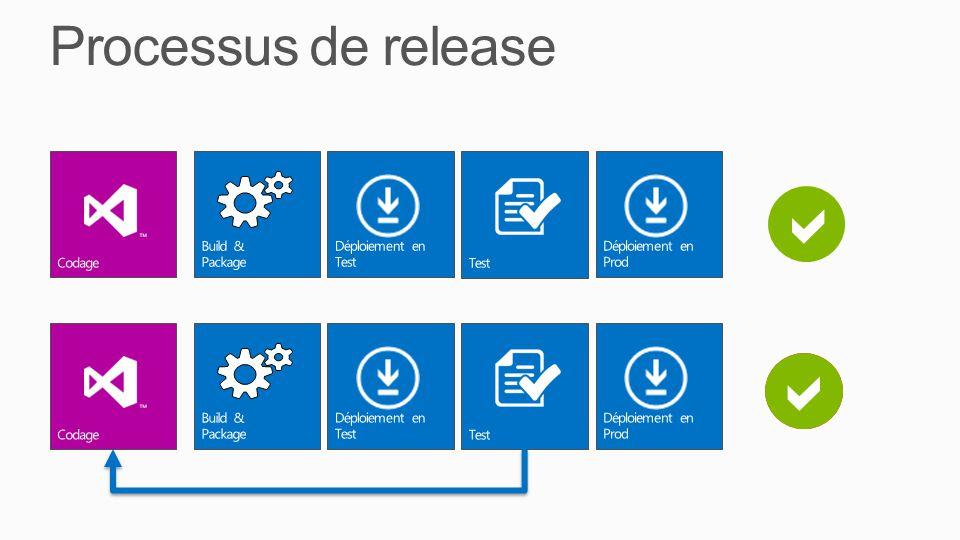 x Processus de release