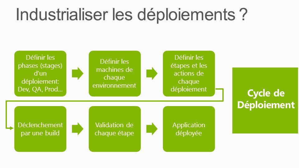 Industrialiser les déploiements ? Définir les phases (stages) dun déploiement: Dev, QA, Prod… Définir les machines de chaque environnement Définir les