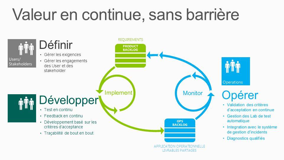 Valeur en continue, sans barrière Définir Gérer les exigences Gérer les engagements des User et des stakeholder Développer Test en continu Feedback en