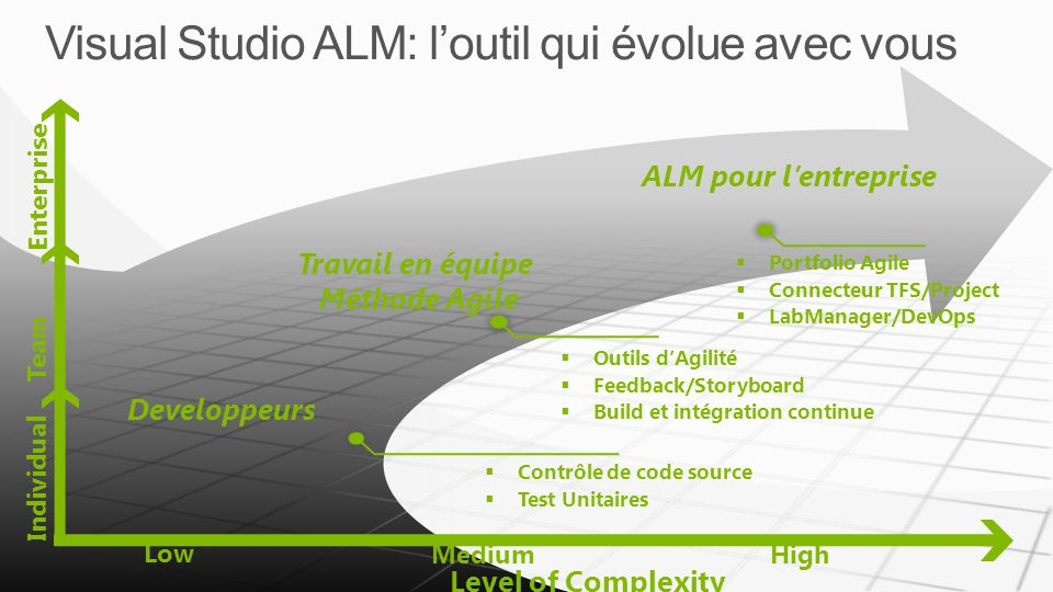 Visual Studio ALM: loutil qui évolue avec vous Low MediumHigh Individual Team Enterprise Developpeurs Travail en équipe Méthode Agile ALM pour lentreprise Outils dAgilité Feedback/Storyboard Build et intégration continue Contrôle de code source Test Unitaires Level of Complexity Portfolio Agile Connecteur TFS/Project LabManager/DevOps